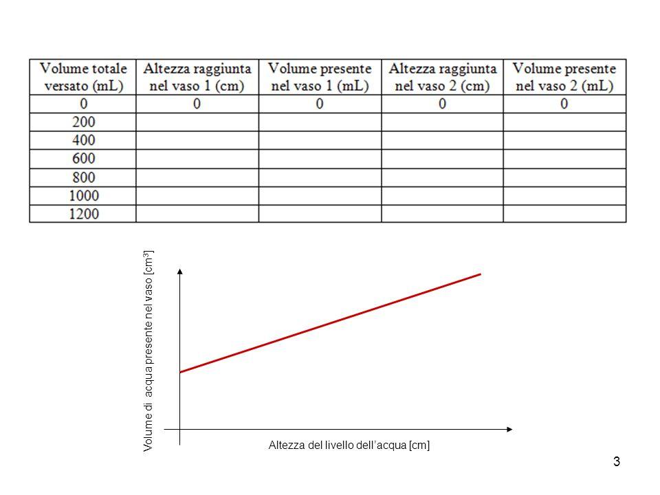 Volume di acqua presente nel vaso [cm3]